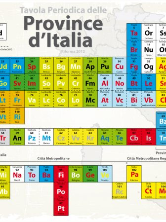 Tavola Periodica delle Province d'Italia