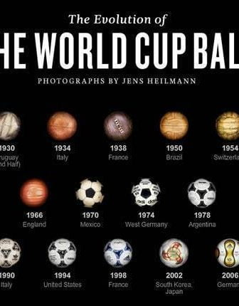 Evolution of theWorld Cup Ball