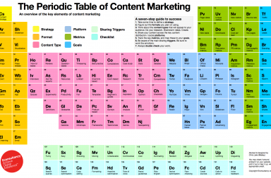 Tavola periodica del Content Marketing