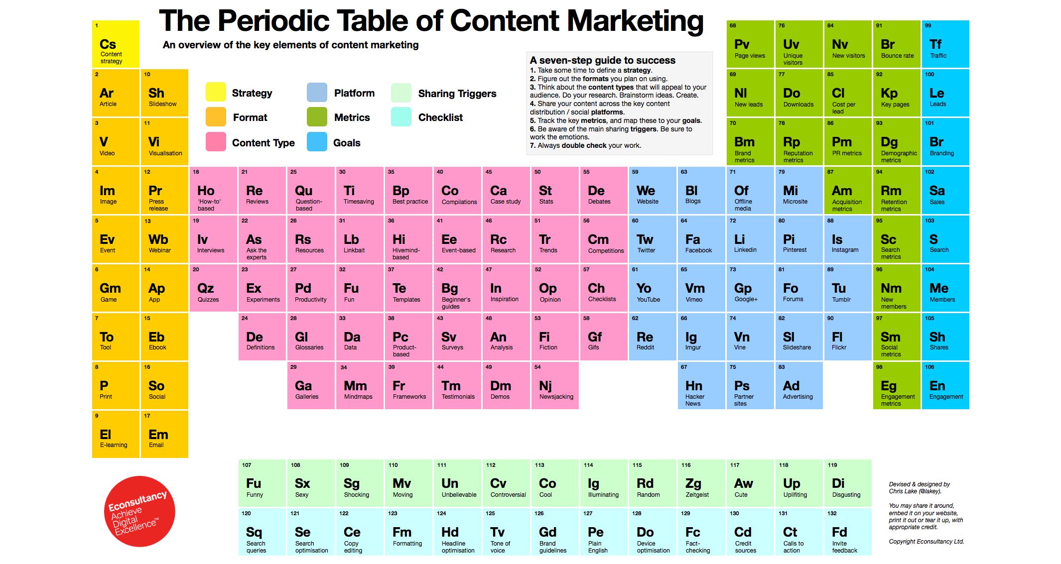 Tavola periodica del content marketing design miss - Tavola degli elementi chimici ...