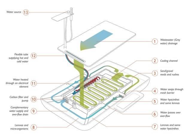 100527-schemaTechnique