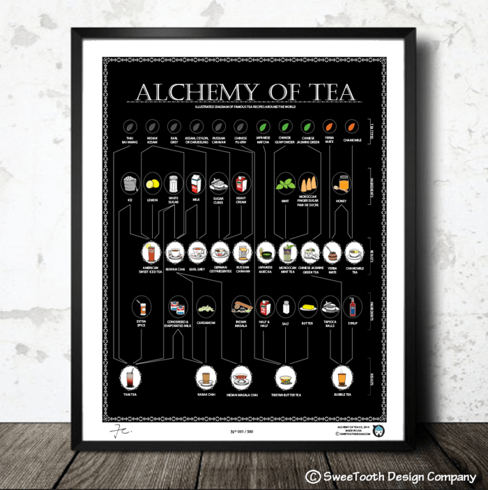 Alchemy of Tea Black